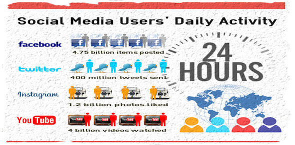 Blog Post 1 Infographic